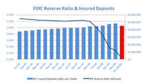 FDIC Reserve Ratio